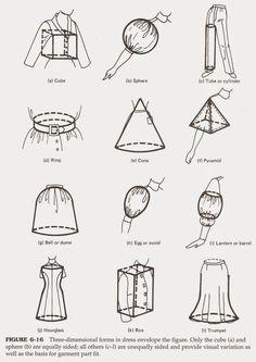 Tales & Escapades: Memorizing the Style Features 1800s Fashion, Medieval Fashion, Fashion Terminology, Fashion Silhouette, Fashion Dictionary, Fashion Vocabulary, Fashion And Beauty Tips, Fashion Design Sketches, Clothing Hacks