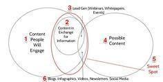 O especialista Gregory Kennedy lançou um estudo interessante relatando os principais erros em marketing de conteúdo de 2015. Destacamos quatro.