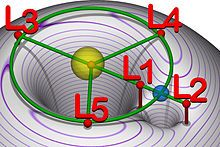Lagrange-Punkte – Wikipedia