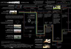 Interstellar explained in one simple timeline [Warning: SPOILERS]