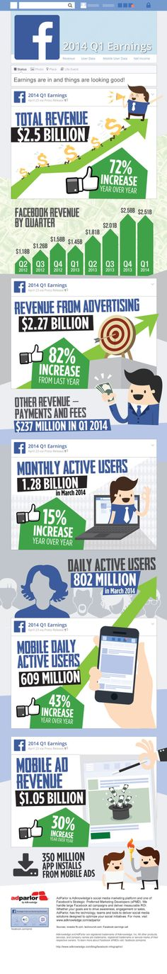 #Facebook's Q1 Performance - #infographic #socialmedia  - Earnings Are In And Things Are Looking Good