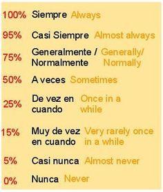 Spanish words: frequency adverbs. Adverbios de frecuencia.