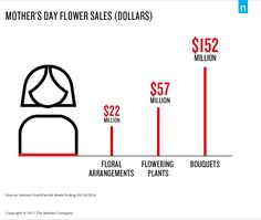 Mother's day flower sales