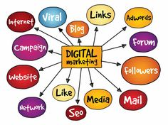 Digital Marketing Company / Agency In Bangalore, India: DigiMark Agency is one of the Best Digital Marketing agencies in India. Ranked Top digital marketing companies in Bangalore. Mobile Marketing, Social Media Marketing, Online Marketing, Marketing Companies, Marketing Institute, Content Marketing, Digital Marketing Channels, Best Digital Marketing Company, Flip Learn
