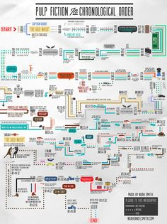 Infography Pulp Fiction