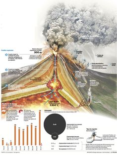 The eruption of the volcano Villarrica