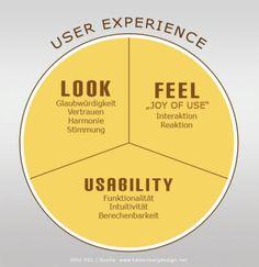 Lesson - User Experience: The Beginner's Guide Interaction Design Foundation Interaktives Design, Design Food, Logo Design, Graphic Design, Design Agency, Game Design, Print Design, Marca Personal, Personal Branding