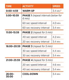 Treadmill Walking Workout, Treadmill Workouts, Walking Exercise, Running Intervals, Walking Workouts, Interval Training, Workout Exercises, Treadmill Desk, Race Training