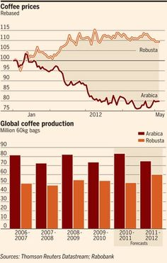 For coffee traders, this year has been a tale of two beans.  Since the start of the year, prices for arabica, the high-quality bean beloved of the espresso cognoscenti, have plummeted more than 20 per cent, while robusta, used mainly for instant coffee, has risen nearly 10 per cent.