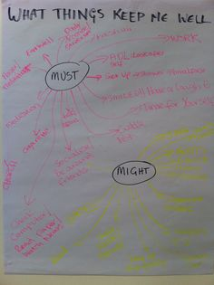 FlipChart Mind Map from a workshop carried out in a forensic setting on the topic: What Keeps Me Well.""
