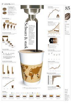 """Infografik: Kaffee, der Deutschen liebstes Getränk. DIE ZEIT Nº 05/2011.  Der Kaffee, den wir daheim brühen, ist billig wie nie. Für den """"Coffee to go"""" zahlen wir Mondpreise. Wissenswertes über den Kaffeekurs und unsere Liebe zum Heißgetränk."""