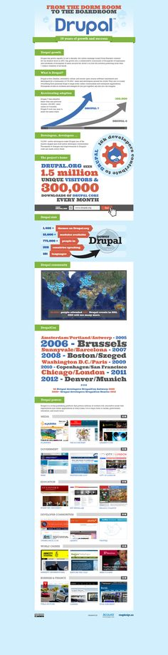 """an infographic that illustrates 10 years of Drupal growth, from the dorm room to the boardroom"""