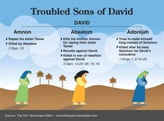 Troubled Sons of David - a handy chart while going through Kings, particularly. Bible Study Notebook, Bible Study Tools, Scripture Study, Bible Prayers, Bible Scriptures, Beautiful Words, Quick View Bible, Understanding The Bible, Bible Notes