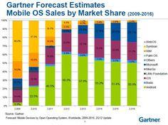 Mobile OS Sales by Market Share [2012, Gartner]