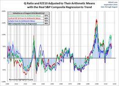 Market Valuation September 2016 Update pt. 1