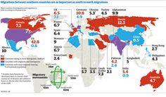 Les migracions entre els països del Sud són tan importants com les migracions de sud a nord