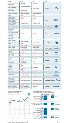 El proceso de reestructuración del sistema financiero español   Economía   EL PAÍS