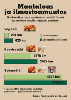 Lisäksi eläintuotteiden tuottaminen vaatii moninkerroin enemmän maapinta-alaa ja vettä kuin kasvisruokavalio. http://www.oikeuttaelaimille.net/kasvissyonti/elaintuotannon-ymparistovaikutukset-ja-sosiaalinen-oikeudenmukaisuus