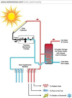 diagram of solar hot water heating system ~ http://www.radiantsolar.com/solar_options.php