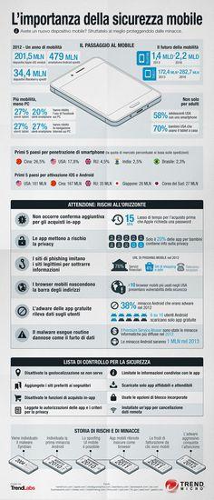 INFOGRAPHIC: L'importanza della sicurezza mobile
