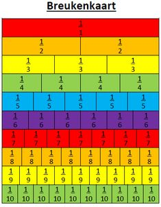 This is a great visualization of fractions because it gives examples all the way to ten. It's a great resource for visual learners. This can also be laminated and used for hands on matching. Montessori Math, Homeschool Math, Math Worksheets, Math Resources, School Hacks, School Projects, Primary School, Elementary Schools, Math Charts