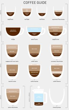 coffee guide - it's not that difficult