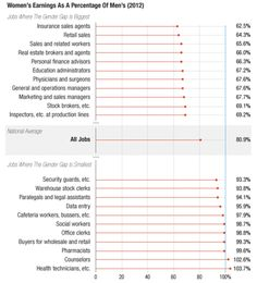 The Jobs With the Biggest (and the Smallest) Pay Gaps Between Men and Women by Lam Thuy Vo for NPR Planet Money graph, career, gender, gender inequality Do Men, Men And Women, Weekly Pay, Wage Gap, Equal Pay, Gender Inequality, Operations Management, Real Estate Broker, Personal Finance