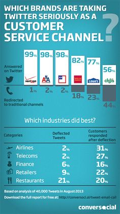 The #Brand That's Best at Performing #CustomerService on #Twitter