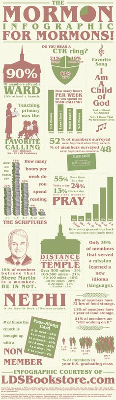 It's the Infographic for Mormons! How do you stack up? :)