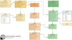 Data Modeling, Order Food, Ants, Diagram, Restaurant, Ant, Diner Restaurant, Restaurants, Supper Club