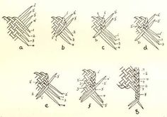 Figure Spaced three-ply braid finish of mats, sheets, and platters, a, plaiting placed with finishing edge longitudinal and free weft ends to right; dextral wefts near and sinistral wefts far; braiding commences at far end and three plies Flax Weaving, Weaving Art, Basket Weaving, Knot Braid, Plait, Braid Patterns, Weaving Patterns, Leather Weaving, Leather Craft