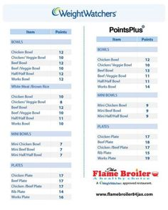 Weight Watchers Points List Foods Printable  Weight Watchers