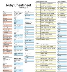 best free cheat sheets for designers and developers - ruby-on-rails