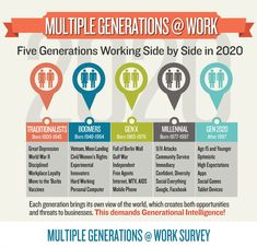 Dispelling Stereotypes: How Mercy Medical Center turned Generational Challenges into Celebrations - Inclusive Dubuque Generation Gap, Fifth Generation, Fall Of Berlin Wall, Generations In The Workplace, Screwed Up, Data Science, Data Visualization, Talk To Me, Generation Z