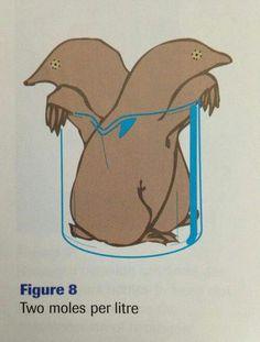 2 moles per litre