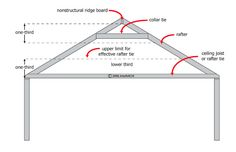 Learn about roof collar ties, rafter ties, ridge beams, bending moments, tension and compression. Shed With Loft, Home Helpers, House Tweaking, Roof Ceiling, Eco Buildings, Garage Roof, Residential Construction, Outside Living, Outdoor Living
