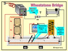 Physics Learn: LAWS OF COMBINATION OF RESISTORS ( WHEATSTONE'S BRIDGE & POST OFFICE BOX ) Physics practical gseb std 11 & 12