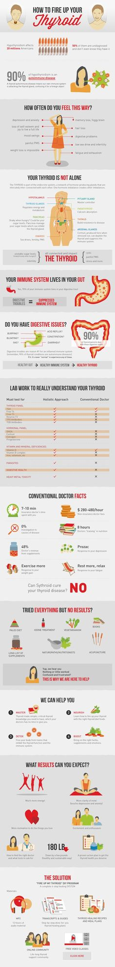 This is a great infographic. I especially like how it shows that you just cant medicate the thyroid without addressing the entire endocrine system. I wish they showed the link between gluten and thyroid problems. There's no need for anti-anxiety drugs and the myriad of other pharma to fix your problems. It all can be done with diet. You can completely reverse Hashimoto's, anxiety and infertility issues and many other endocrine diseases. How to Heal Thyroid with Foods - Fire Up My Thyroid