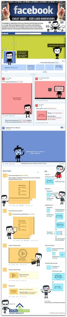 Image sizes on Facebook: A cheat sheet  This guide lists all the image dimensions you need to keep your Facebook page looking sharp. The sizes for app images, cover photo and timeline pics are all here.