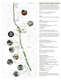 Carte de la High Line de New York