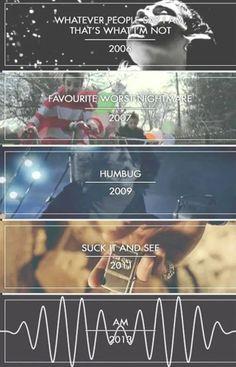 Arctic Monkeys studio Albums