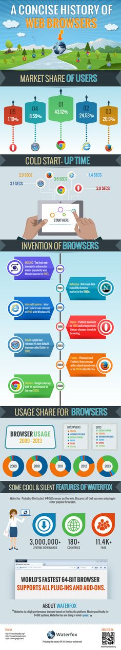 A concise history of web browsers #INTERNET #INFOGRAFIA #INFOGRAPHIC