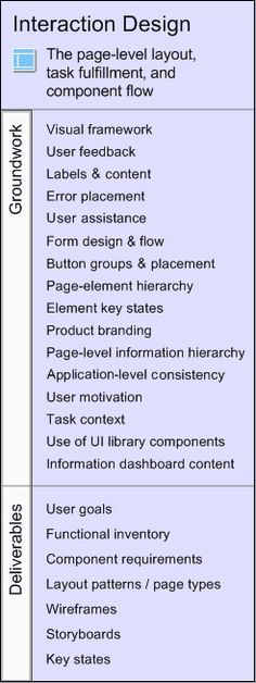 The Five Competencies of User Experience Design http://bit.ly/Yqk7s #UX @geekmanuals