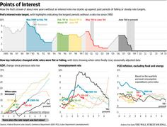 Fed Flags Slow Pace for Rate Hikes - WSJ