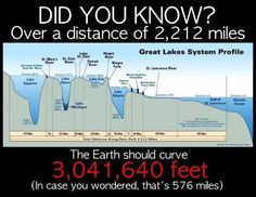 Research Flat Earth Flat Earth Facts, Flat Earth Proof, Good To Know, Did You Know, Terre Plate, Nasa Lies, Earth Memes, Hollow Earth, Question Everything