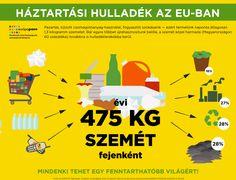 Háztartási hulladék az EU-ban (2014-es adatok) http://europapont.blog.hu/2016/11/19/2016_europai_hulladekcsokkentesi_het
