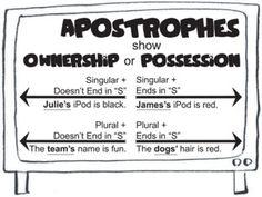 Grammar & Spelling Rules - Apostrophes & Possessives - Created for Learning - TeachersPayTeachers.com