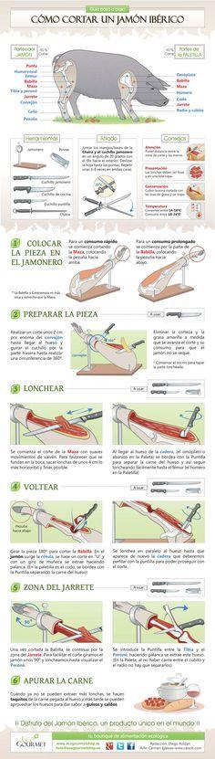Preparativos antes de comenzar con el corte. Pasos a seguir para cortar correctamente un jamón ibérico o una paletilla ibérica. Consejos.