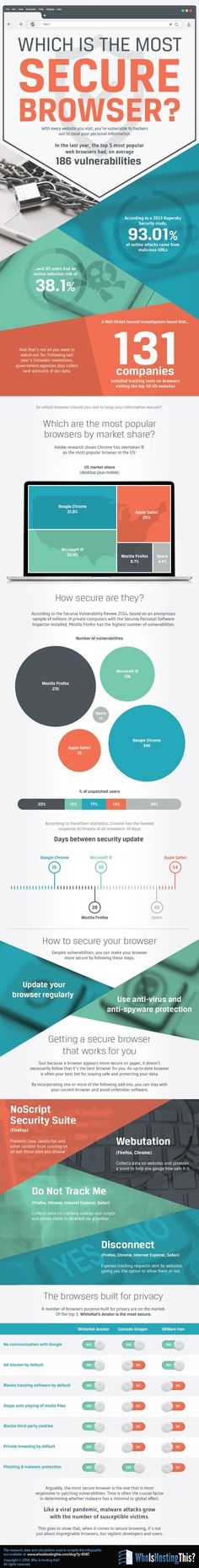 Infographic: Which is the Most Secure Browser: With every website you visit, you're vulnerable to hackers out to steal your personal information. In the last year, the top 5 most popular web browsers had, on average 186 vulnerabilities.