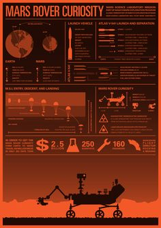 Mars Rover Curiosity #Infographic by @Paul Mullen